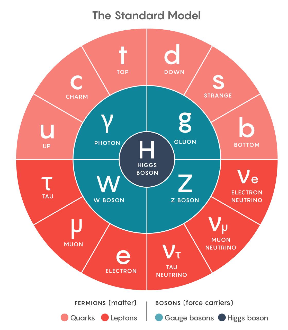A circular arrangement of the particles of nature.