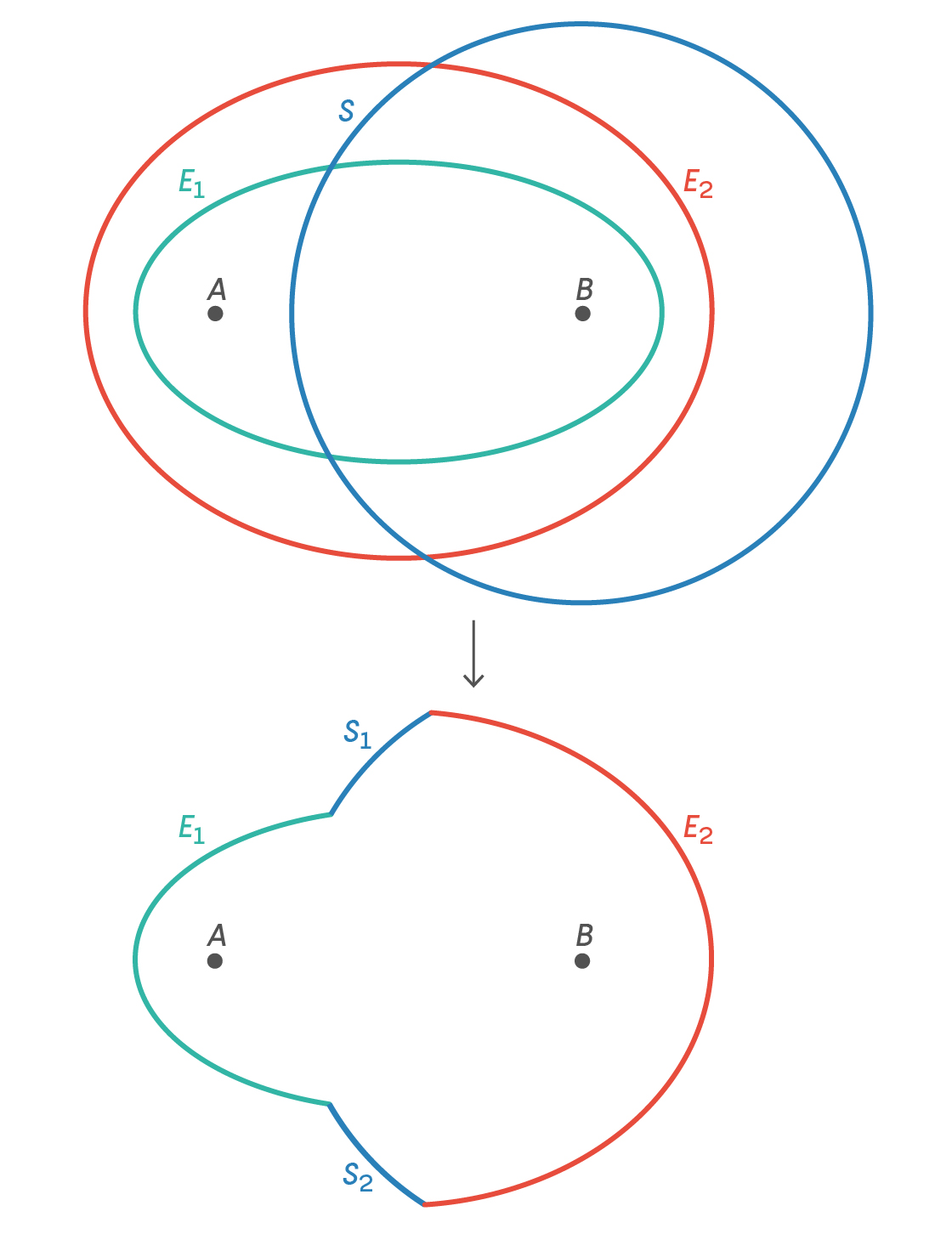 A closed geometric figure made from part of a smaller ellipse, E1, at the left and part of a larger ellipse, E2, at the right, connected by two arcs, S1 and S2. Both ellipses share the same foci, points A at the left and B at the right.