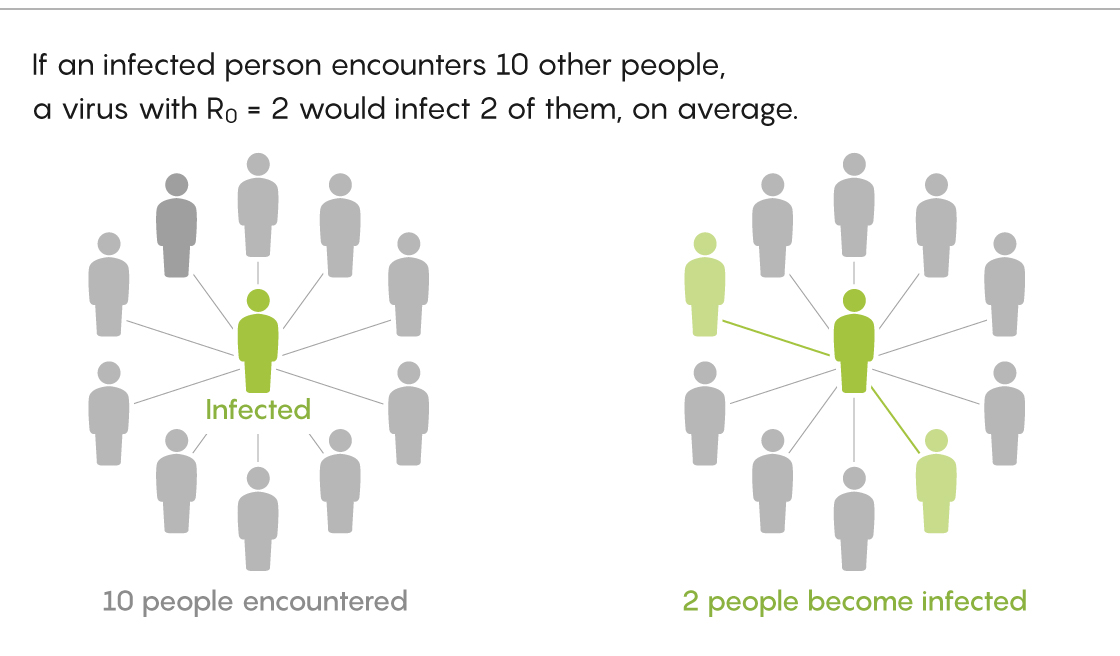 Diagram showing how a person infected with a disease of R0 = 2 infects 2 people