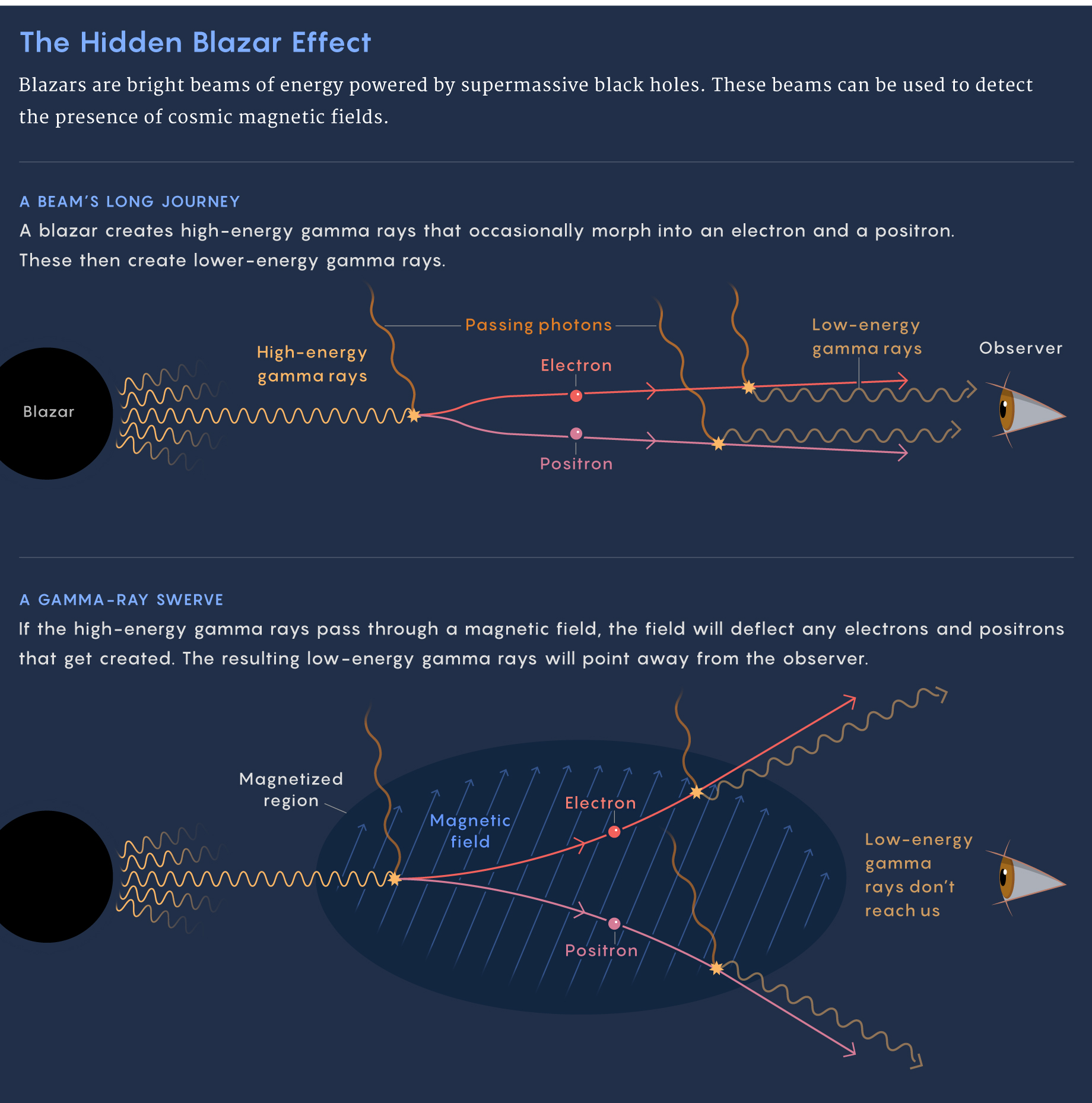 How blazars can be used to detect a magnetic field.