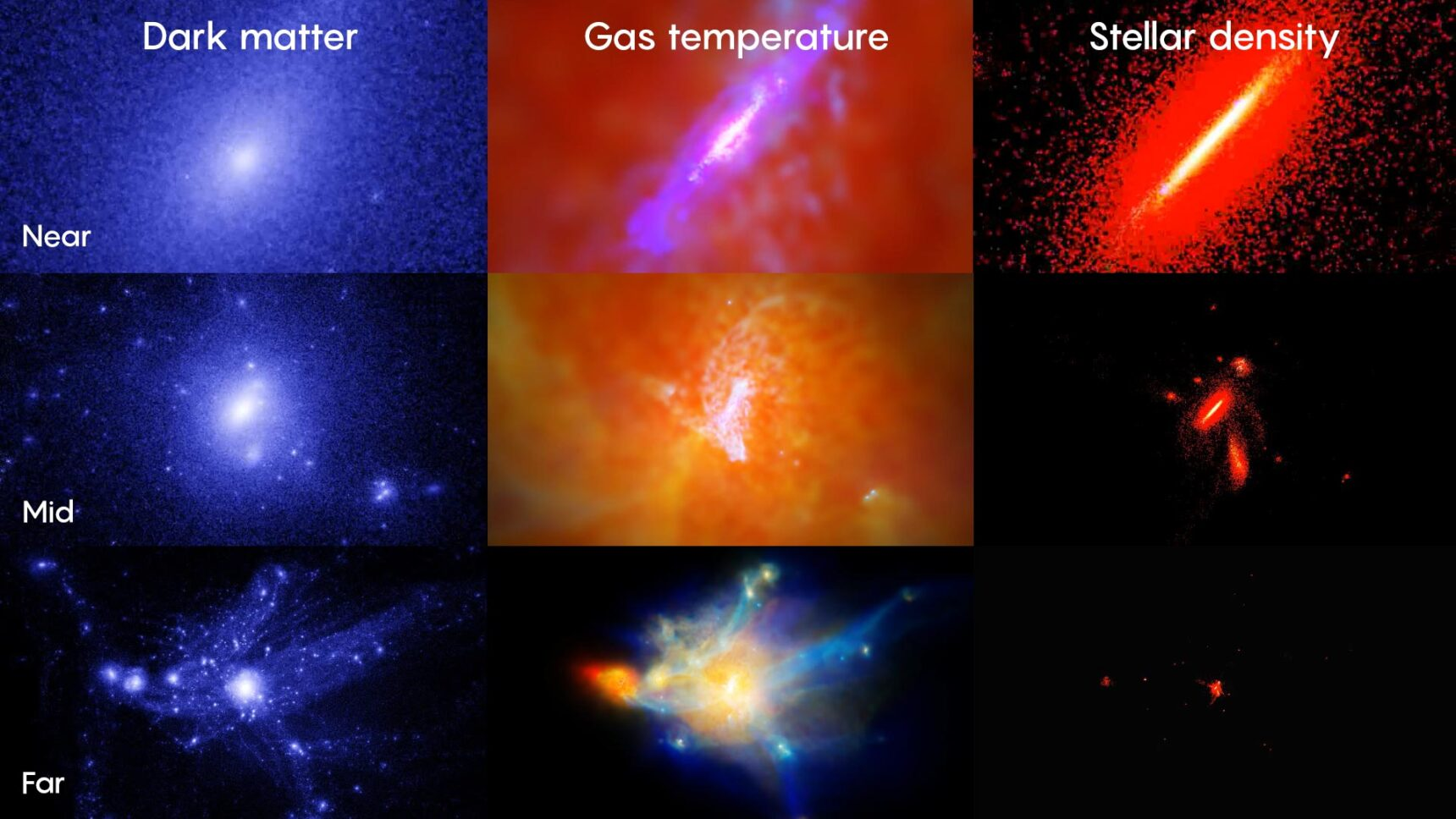 In these digital simulations, a Milky Way–like galaxy forms and evolves over 13.8 billion years — from the early universe to the present day. The leftmost column shows the distribution of invisible dark matter; the center column the temperature of gas (where blue is cold and red is hot); and the right column the density of stars. Each row highlights a different size scale: The top row is a zoomed-in look at the galactic disk; the center column a mid-range view of the galactic halo; and the bottom row a zoomed-out view of the environment around the galaxy.