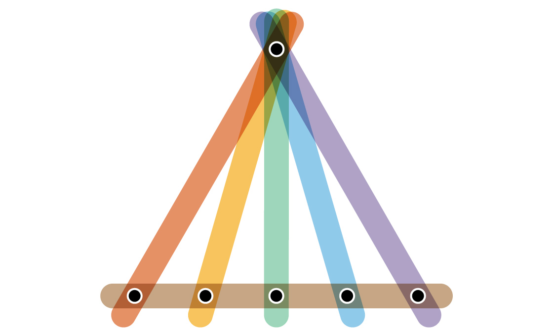 A coloring of a type of linear hypergraph in which one special vertex is connected to each of the other vertices by lone edges, then a single large edge connects all the other vertices.